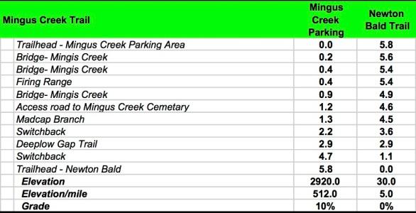 Mingus Creek Data Book