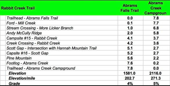 Rabbit Creek Data Book
