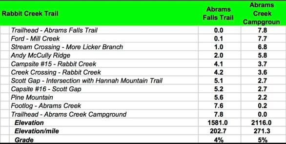 Rabbit Creek Data Book