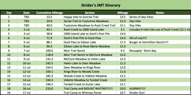 JMT Itinerary